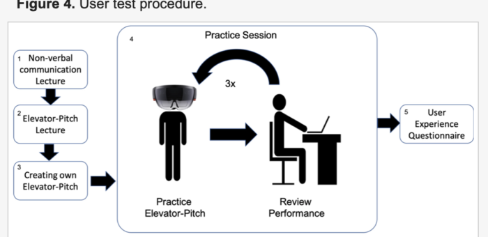 Beyond Reality – Extending a Presentation Trainer with an Immersive VR Module