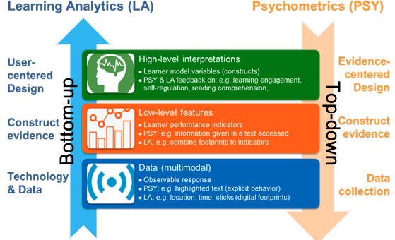 Towards Computational Psychometrics by Combining Psychometrics with Learning Analytics