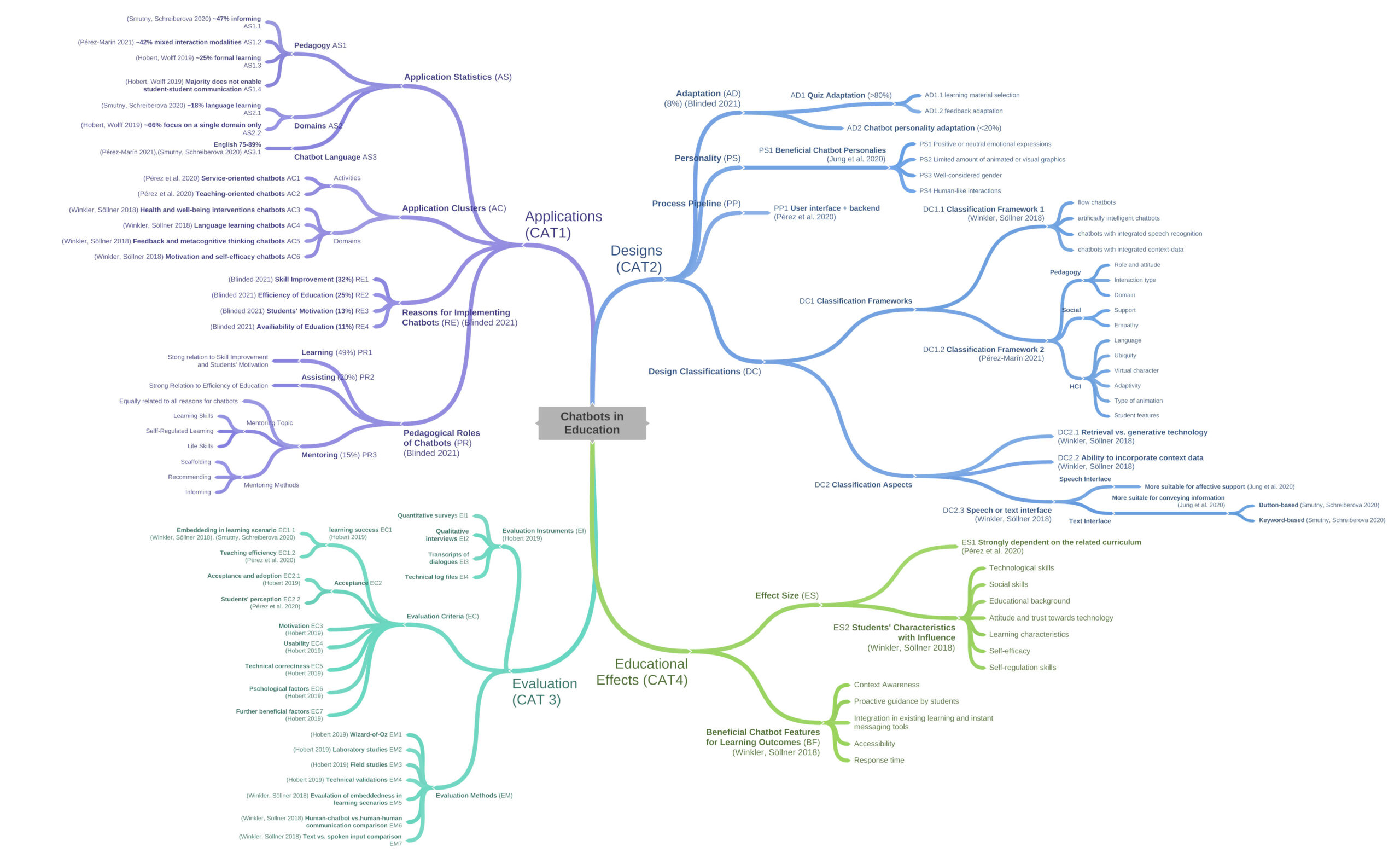 Concept Map of Literature on Chatbots in Education